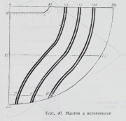 """Diagram 40: Mantle with """"springs"""" [istochniki]"""