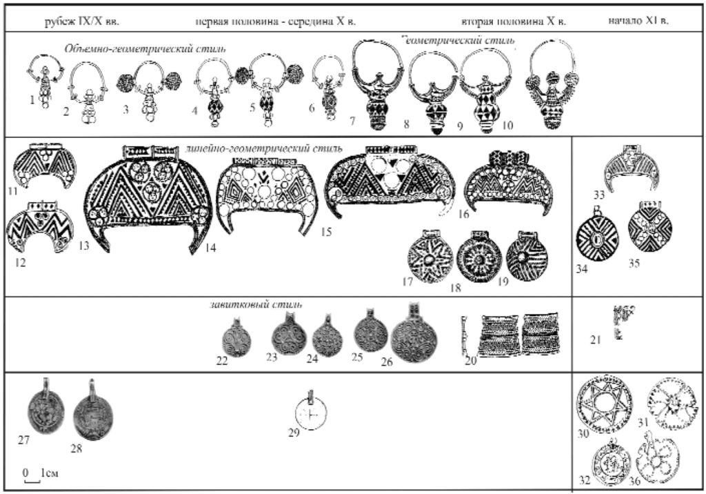 Illustration 2: Items of Rus' jewelry from the late 9th-early 11th centuries.